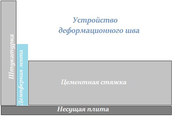 Монтаж деформационного шва на балконе