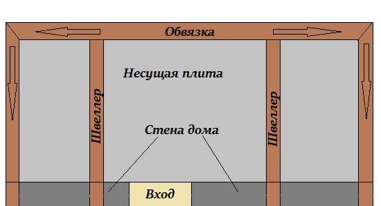 Усиление плиты балкона швеллером
