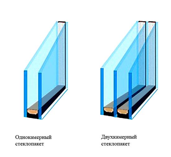 Стеклопакеты для холодного и теплого остекления