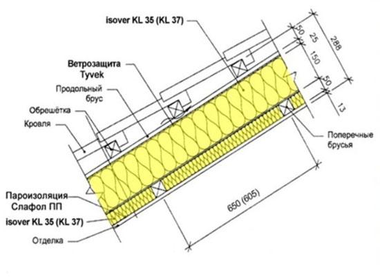 Строение крыши балкона