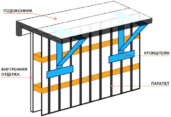 Наращивание балконов по подоконнику