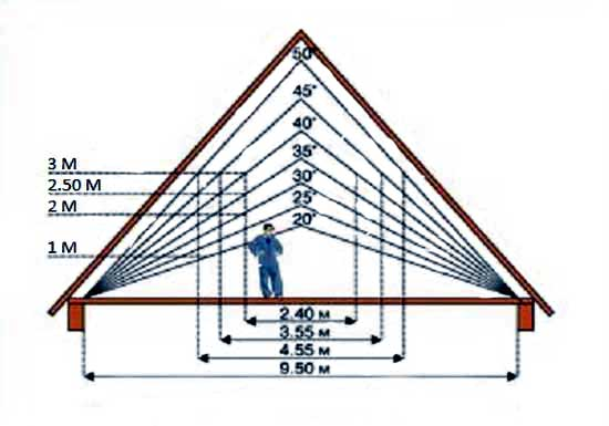 Соотношение угла наклона крыши и площади для устройства стропильной системы