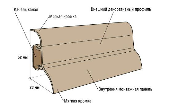 Устройство напольного пластикового плинтуса с кабель каналом