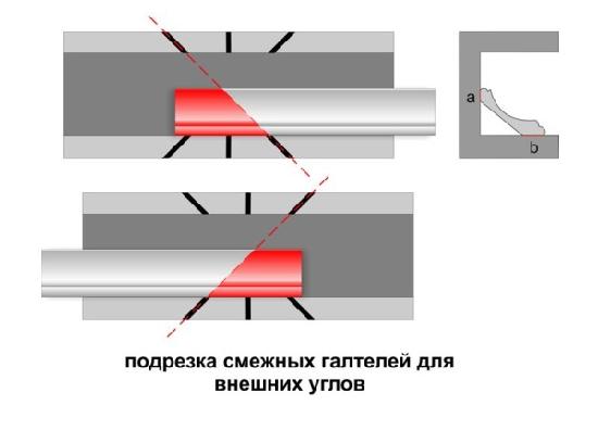 Правила подрезки углов потолочного плинтуса при установке