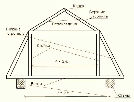 Простая конструкция стропильной системы мансарды