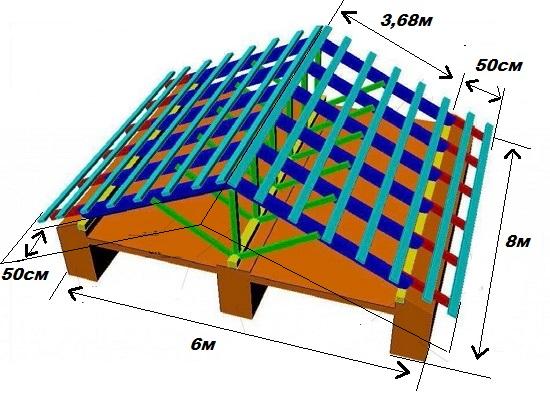 Расчет длины, ширины и свесов двускатной мансардной крыши