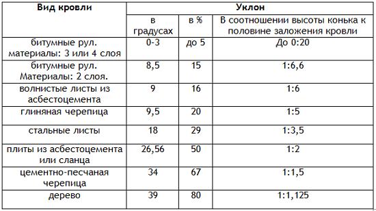 Выбор вида кровли в зависимости от угла наклона мансардной крыши