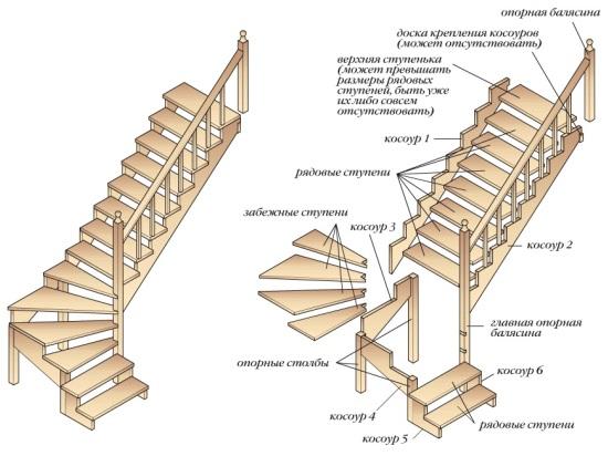 Конструктивные элементы мансардной двухмаршевой лестницы