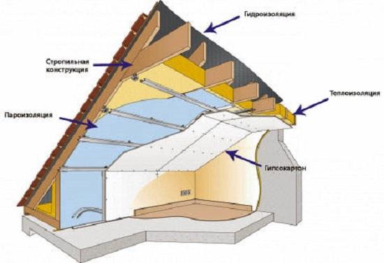 Схема устройства утепленной мансардной крыши