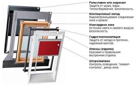 Конструктивные элементы мансардного окна