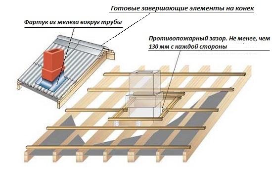 Устройство фартука дымовой трубы и завершение конька мансардной крыши