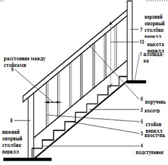 Конструктивные элементы лестницы на мансарду