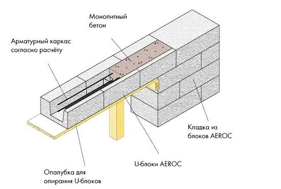 Армопояс в несъемной опалубке для строительства мансарды