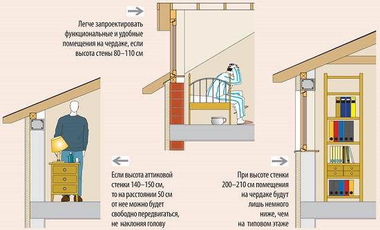Рекомендации по определению высоты аттиковой стены при строительстве мансарды