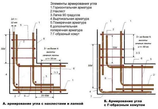 Сборка арматурного пояса для строительства мансардного этажа